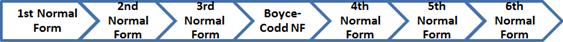什么是标准化?1NF、2NF、3NF、BCNF数据库示例